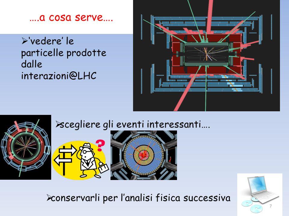 ….a cosa serve…. vedere le particelle prodotte dalle interazioni@LHC scegliere gli eventi interessanti…. conservarli per lanalisi fisica successiva 7