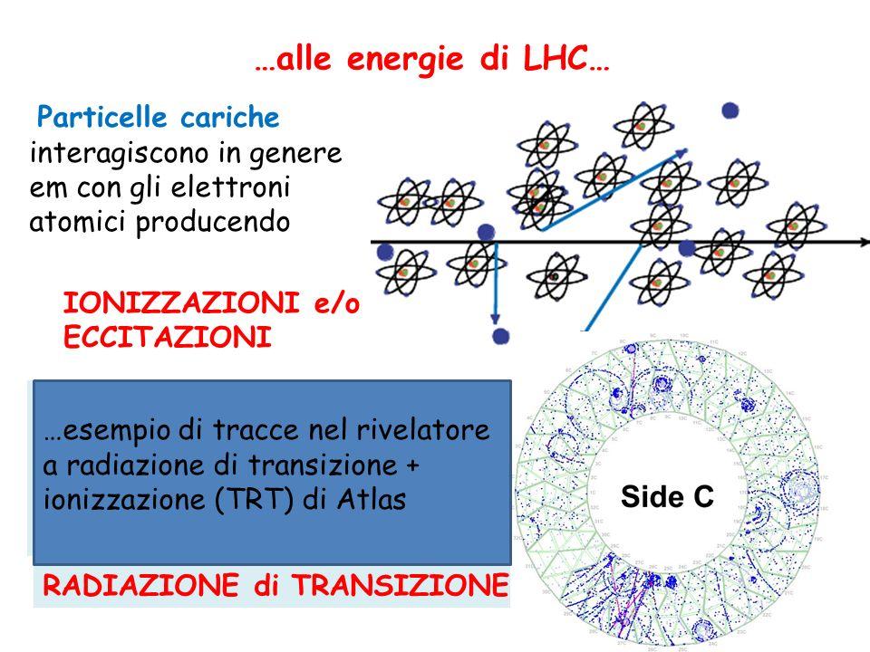 -elettroni frenati dalla materia irraggiano fotoni i quali convertono in coppie elettrone-positrone e+ e- Z SCIAME ELETTROMAGNETICO …alle energie di LHC… -Elettroni e fotoni di alta energia: 10 …simulazione nel calorimetro di atlas