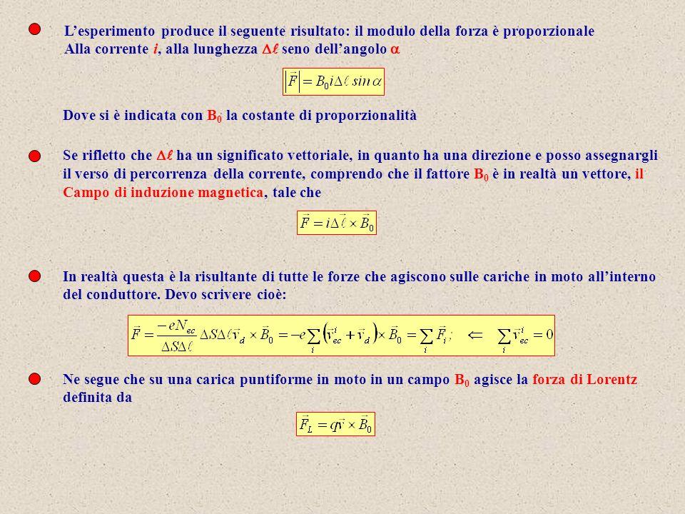 Lesperimento produce il seguente risultato: il modulo della forza è proporzionale Alla corrente i, alla lunghezza seno dellangolo Dove si è indicata c