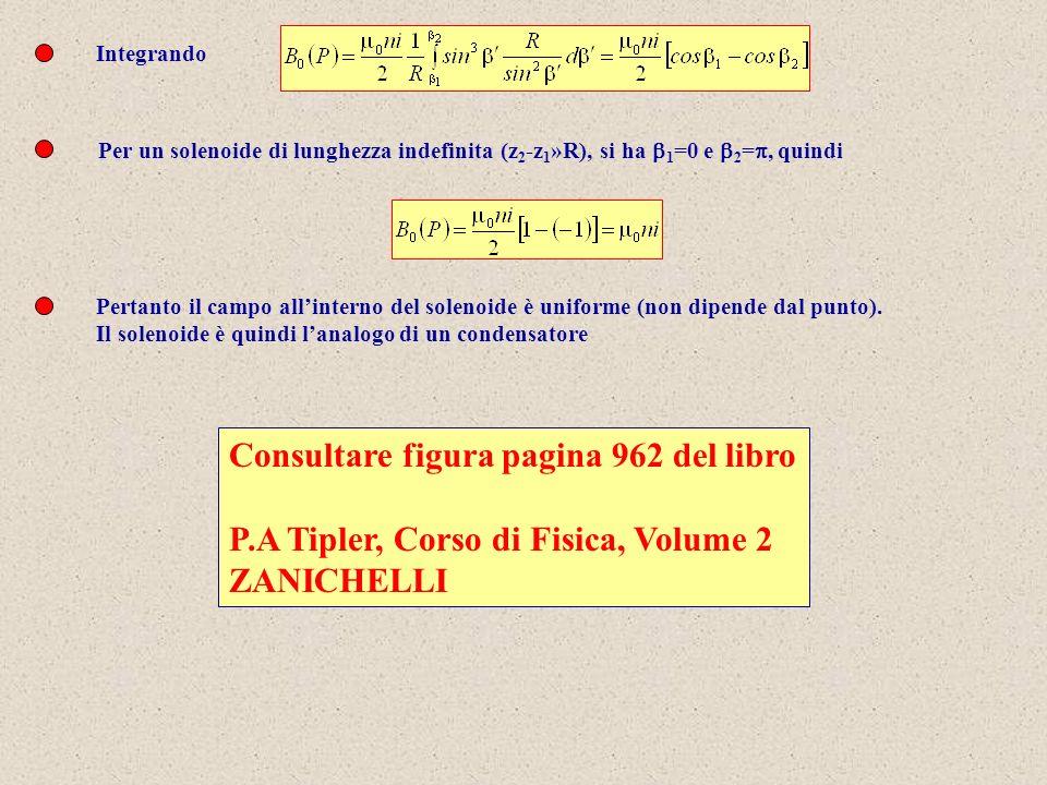 Integrando Per un solenoide di lunghezza indefinita (z 2 -z 1 »R), si ha 1 =0 e 2 =, quindi Pertanto il campo allinterno del solenoide è uniforme (non