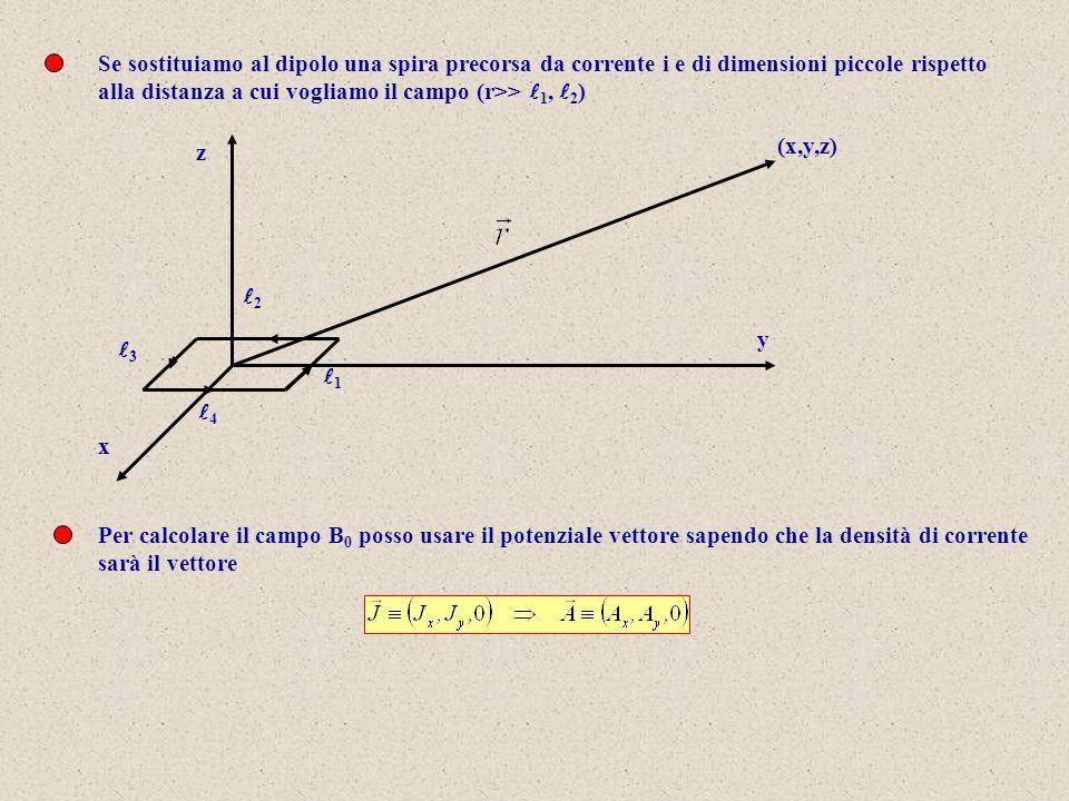 1 2 3 4 Se sostituiamo al dipolo una spira precorsa da corrente i e di dimensioni piccole rispetto alla distanza a cui vogliamo il campo (r>> 1, 2 ) (