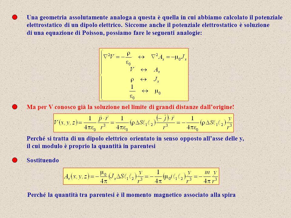 Una geometria assolutamente analoga a questa è quella in cui abbiamo calcolato il potenziale elettrostatico di un dipolo elettrico. Siccome anche il p