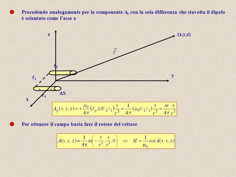 Procedendo analogamente per la componente A y con la sola differenza che stavolta il dipolo è orientato come lasse x (x,y,z) 1 2 4 ++ -- S z x y Per o