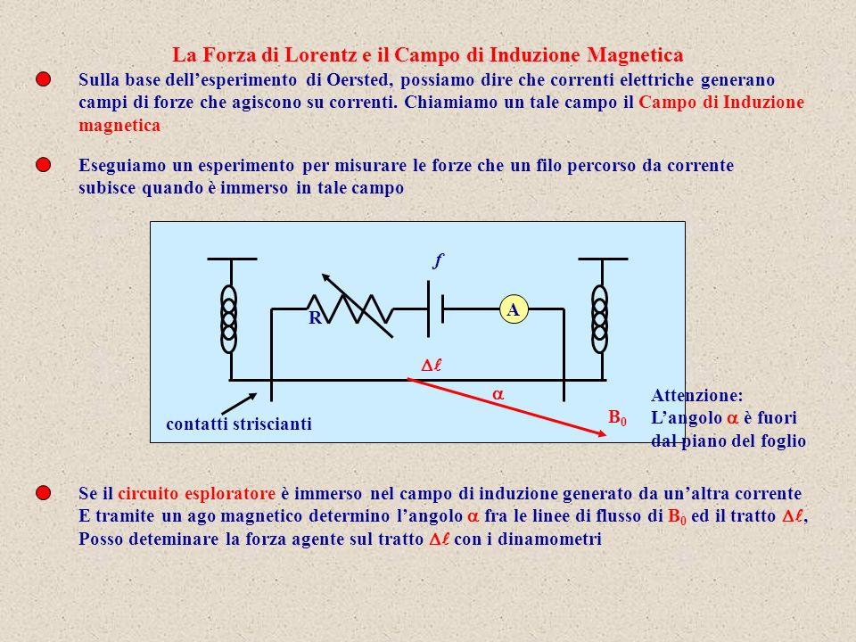 Lesperimento produce il seguente risultato: il modulo della forza è proporzionale Alla corrente i, alla lunghezza seno dellangolo Dove si è indicata con B 0 la costante di proporzionalità Se rifletto che ha un significato vettoriale, in quanto ha una direzione e posso assegnargli il verso di percorrenza della corrente, comprendo che il fattore B 0 è in realtà un vettore, il Campo di induzione magnetica, tale che In realtà questa è la risultante di tutte le forze che agiscono sulle cariche in moto allinterno del conduttore.