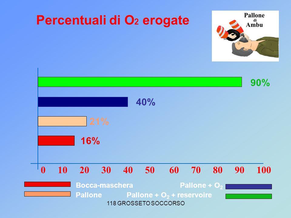 118 GROSSETO SOCCORSO 0 10 20 30 40 50 60 70 80 90 100 Percentuali di O 2 erogate 90% 40% 21% Bocca-maschera Pallone Pallone + O 2 Pallone + O 2 + reservoire 16%