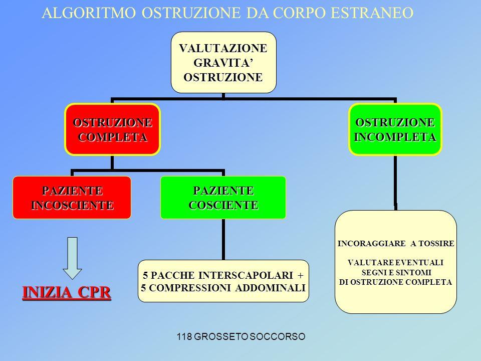 118 GROSSETO SOCCORSOVALUTAZIONEGRAVITAOSTRUZIONE OSTRUZIONECOMPLETA PAZIENTEINCOSCIENTEPAZIENTECOSCIENTE 5 PACCHE INTERSCAPOLARI + 5 COMPRESSIONI ADDOMINALI OSTRUZIONEINCOMPLETA INCORAGGIARE A TOSSIRE VALUTARE EVENTUALI SEGNI E SINTOMI SEGNI E SINTOMI DI OSTRUZIONE COMPLETA INIZIA CPR ALGORITMO OSTRUZIONE DA CORPO ESTRANEO