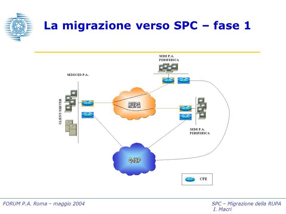 FORUM P.A. Roma – maggio 2004 SPC – Migrazione della RUPA I. Macrì La migrazione verso SPC – fase 1