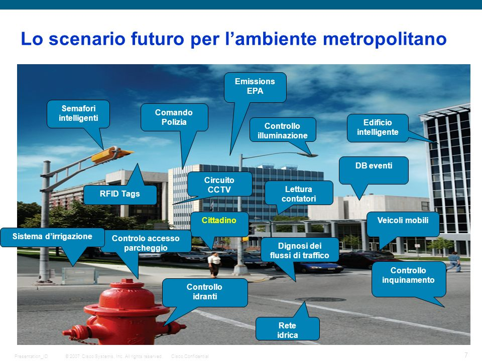 © 2007 Cisco Systems, Inc. All rights reserved.Cisco Confidential 7 Presentation_ID Lo scenario futuro per lambiente metropolitano Cittadino Controllo