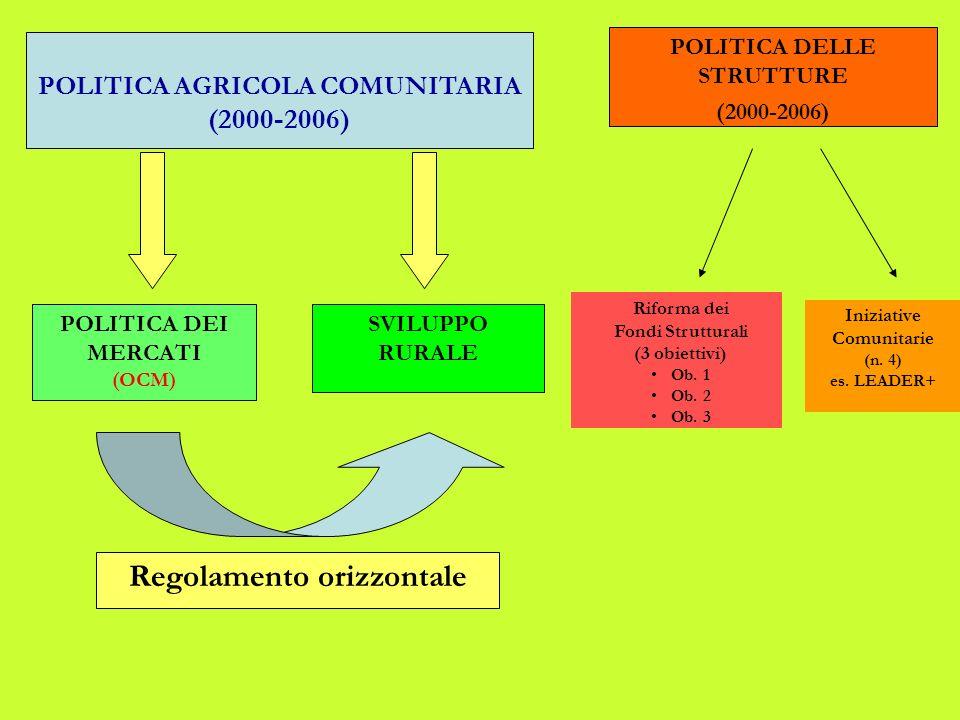 SVILUPPO RURALE POLITICA DELLE STRUTTURE (2000-2006) Riforma dei Fondi Strutturali (3 obiettivi) Ob.