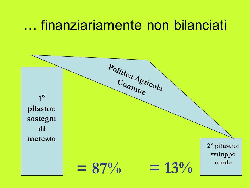 … finanziariamente non bilanciati Politica Agricola Comune 1° pilastro: sostegni di mercato 2° pilastro: sviluppo rurale = 87% = 13%