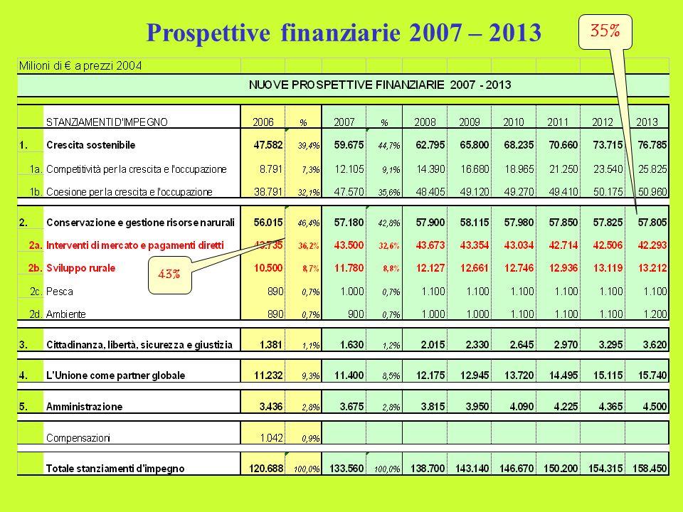 Prospettive finanziarie 2007 – 2013 43% 35%