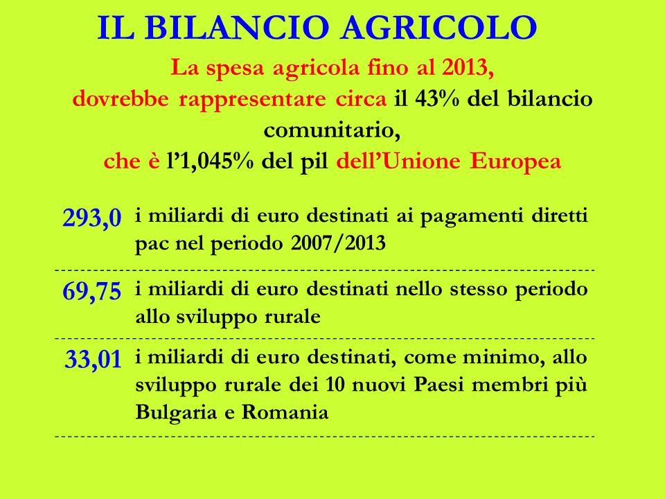 IL BILANCIO AGRICOLO 293,0 i miliardi di euro destinati ai pagamenti diretti pac nel periodo 2007/2013 69,75 i miliardi di euro destinati nello stesso periodo allo sviluppo rurale 33,01 i miliardi di euro destinati, come minimo, allo sviluppo rurale dei 10 nuovi Paesi membri più Bulgaria e Romania La spesa agricola fino al 2013, dovrebbe rappresentare circa il 43% del bilancio comunitario, che è l1,045% del pil dellUnione Europea