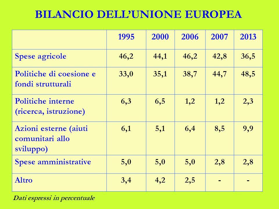 19952000200620072013 Spese agricole46,244,146,242,836,5 Politiche di coesione e fondi strutturali 33,035,138,744,748,5 Politiche interne (ricerca, istruzione) 6,36,51,2 2,3 Azioni esterne (aiuti comunitari allo sviluppo) 6,15,16,48,59,9 Spese amministrative5,0 2,8 Altro3,44,22,5-- BILANCIO DELLUNIONE EUROPEA Dati espressi in percentuale