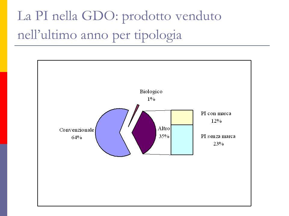 La PI nella GDO: prodotto venduto nellultimo anno per tipologia