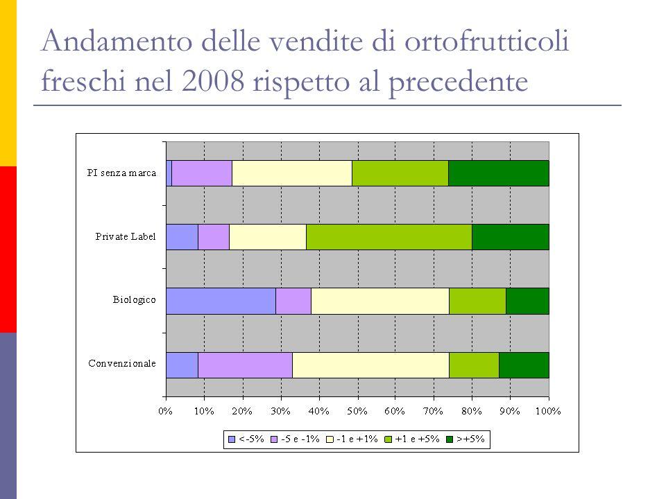 Andamento delle vendite di ortofrutticoli freschi nel 2008 rispetto al precedente