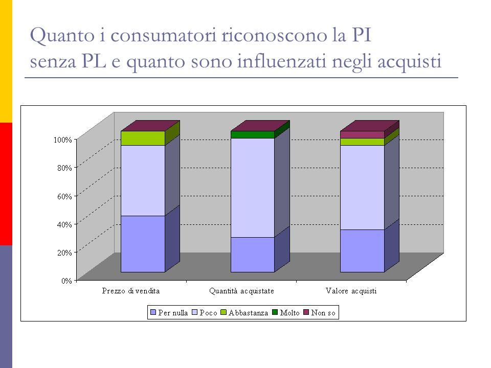Quanto i consumatori riconoscono la PI senza PL e quanto sono influenzati negli acquisti