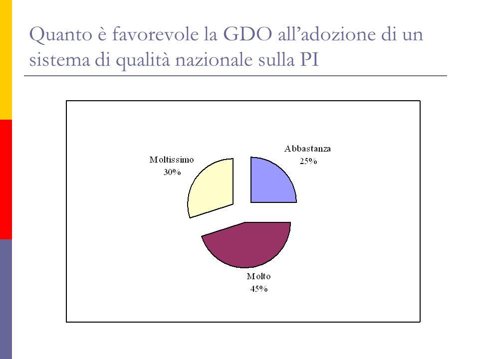 Quanto è favorevole la GDO alladozione di un sistema di qualità nazionale sulla PI
