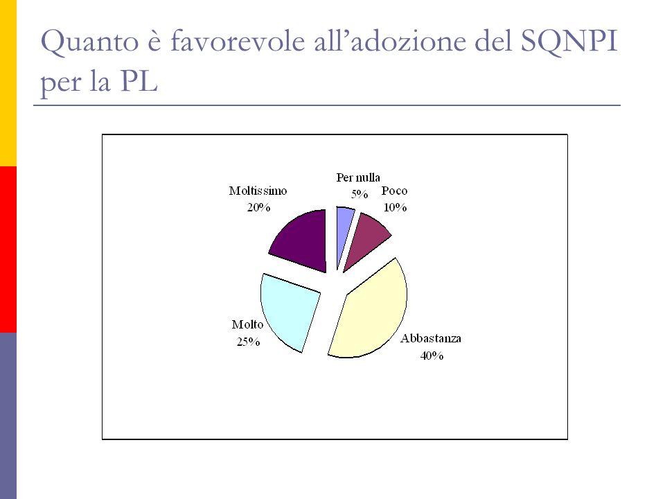 Quanto è favorevole alladozione del SQNPI per la PL