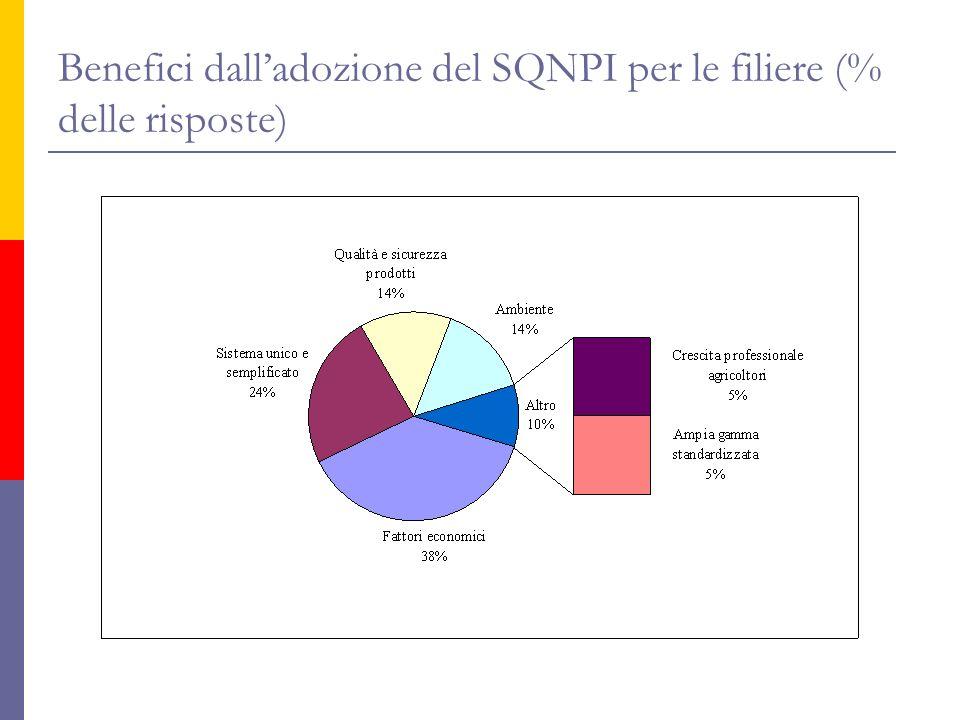 Benefici dalladozione del SQNPI per le filiere (% delle risposte)