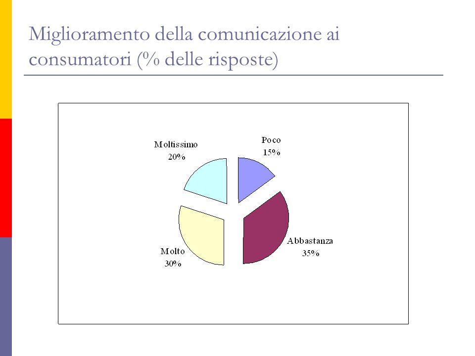 Miglioramento della comunicazione ai consumatori (% delle risposte)