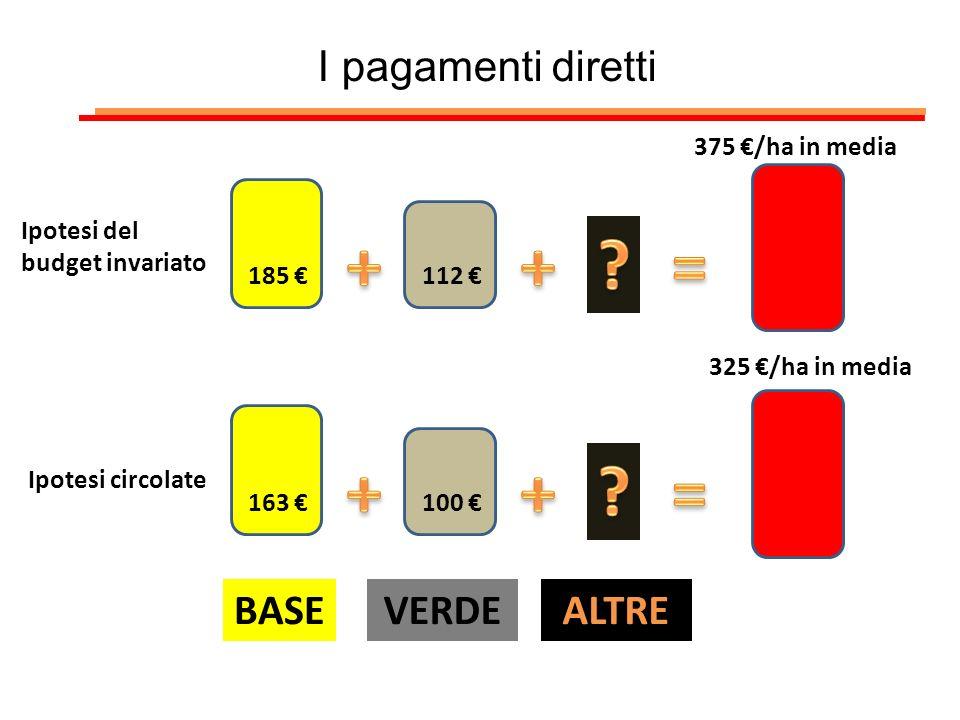 I pagamenti diretti 185 112 375 /ha in media 163 100 325 /ha in media Ipotesi del budget invariato Ipotesi circolate BASEVERDEALTRE