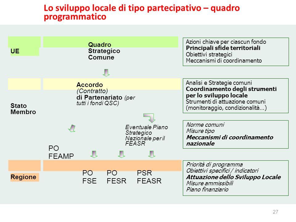 27 www.reterurale.it/leader Quadro Strategico Comune Accordo (Contratto) di Partenariato (per tutti i fondi QSC) PO FSE PO FESR Eventuale Piano Strate