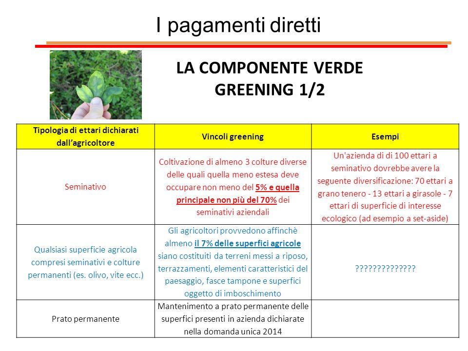 I pagamenti diretti LA COMPONENTE VERDE GREENING 1/2 Tipologia di ettari dichiarati dallagricoltore Vincoli greeningEsempi Seminativo Coltivazione di