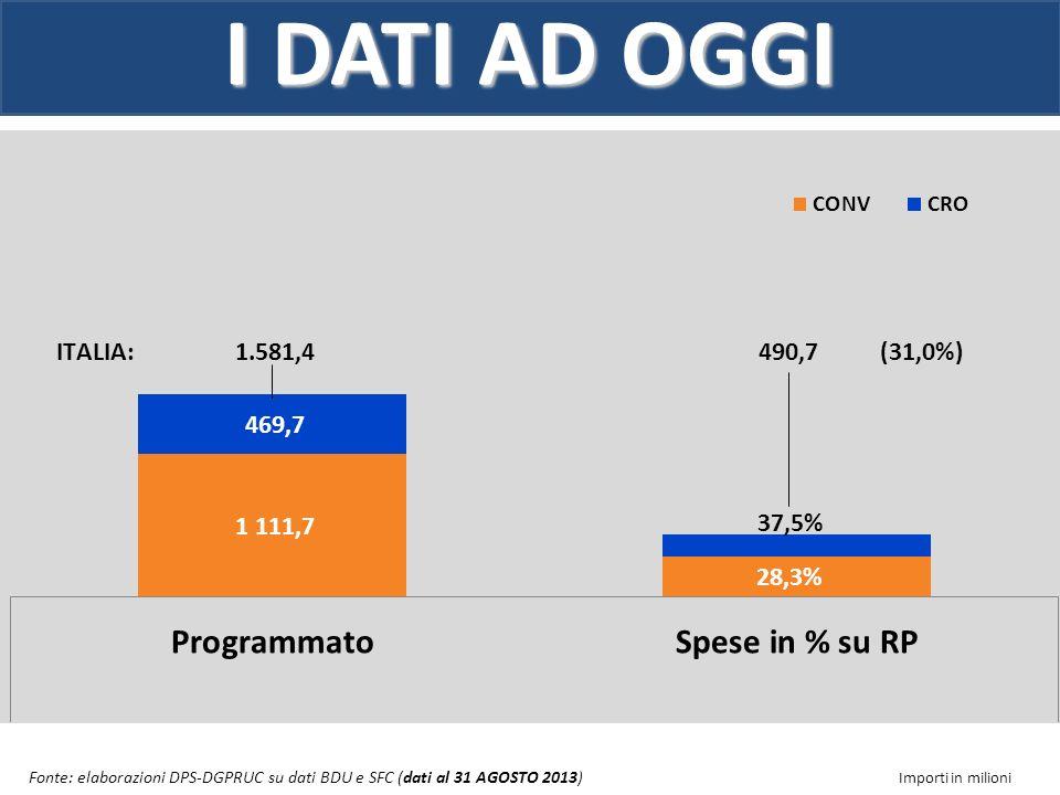 I DATI AD OGGI ATTUAZIONE PER TEMA PRIORITARIO Fonte: elaborazioni DPS-DGPRUC su dati BDU e SFC (dati al 31 AGOSTO 2013) Importi in milioni N. B.: La