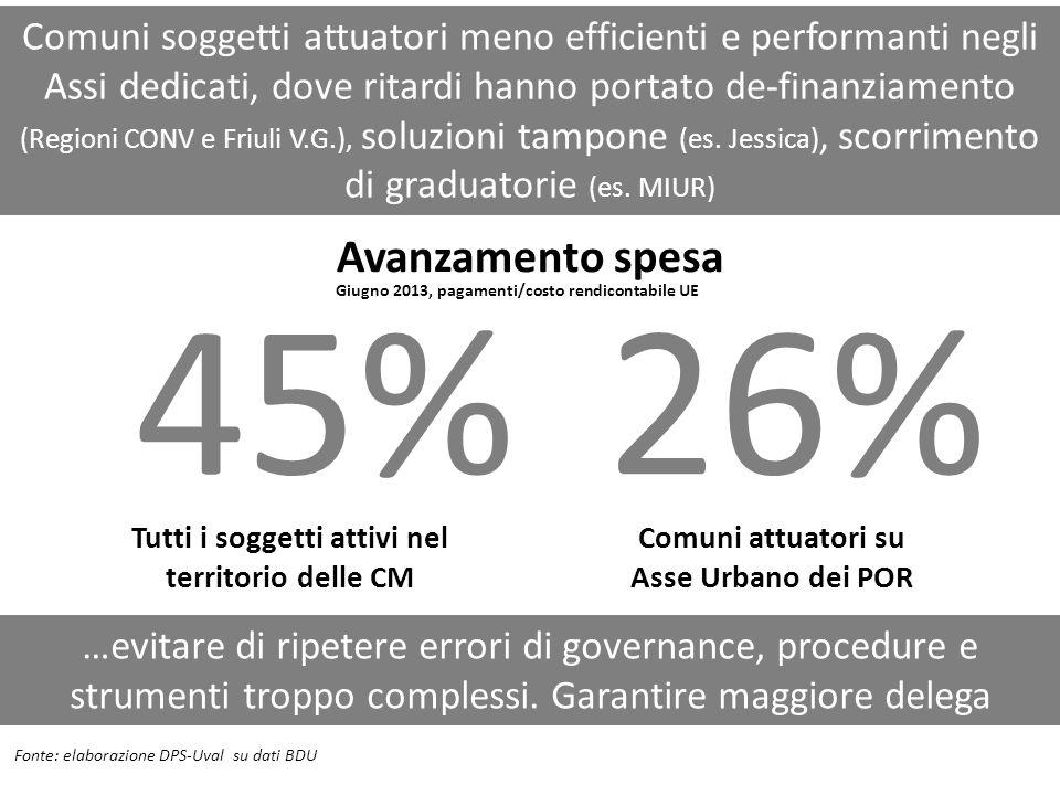 Comuni soggetti attuatori meno efficienti e performanti negli Assi dedicati, dove ritardi hanno portato de-finanziamento (Regioni CONV e Friuli V.G.),