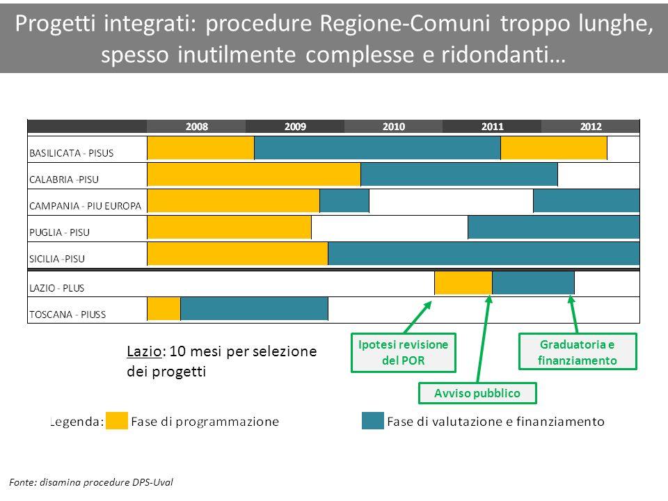 Progetti integrati: procedure Regione-Comuni troppo lunghe, spesso inutilmente complesse e ridondanti… Avviso pubblico Graduatoria e finanziamento Laz