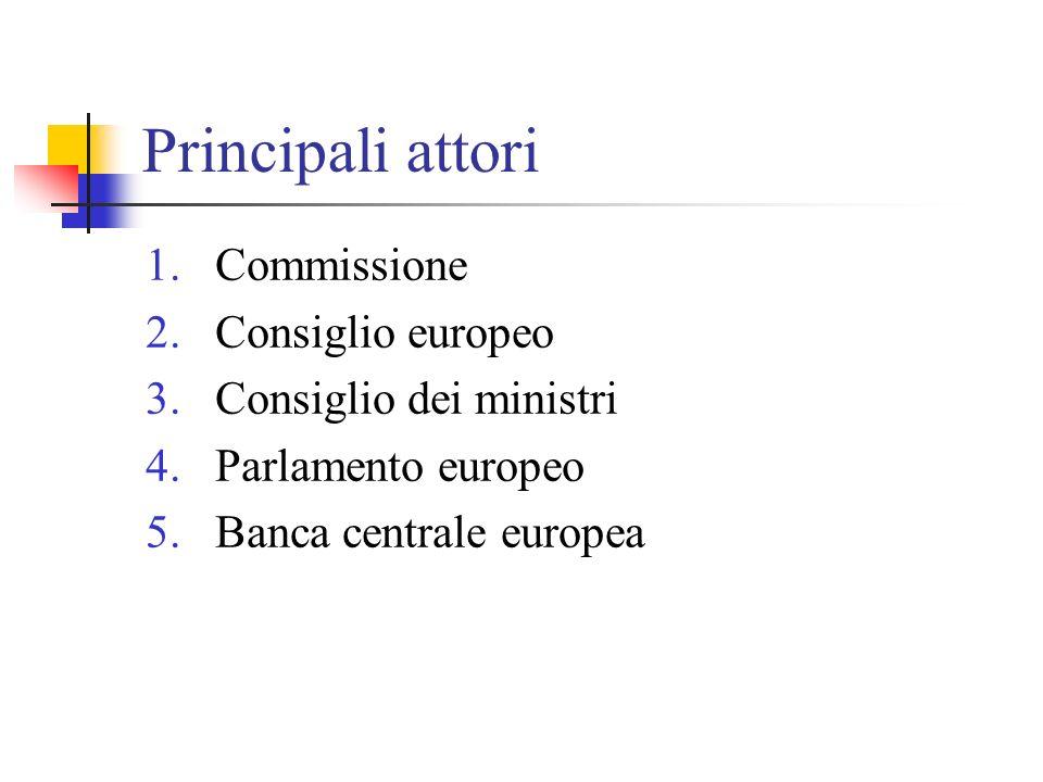 Altri attori Attori istituzionali 1.Comitato economico e sociale 2.Comitato delle regioni 3.Banca europea degli investimenti Attori non istituzionali 1.Gruppi di pressione 2.Partiti politici 3.Rappresentanze di enti sub nazionali