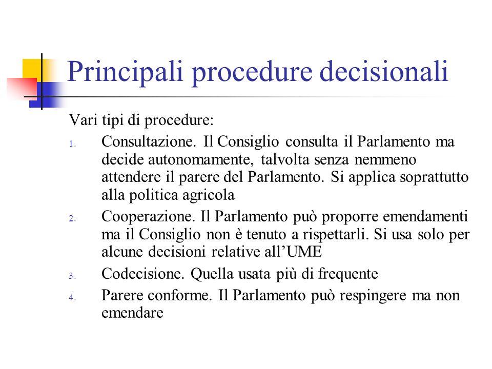 Procedura di codecisione 1.