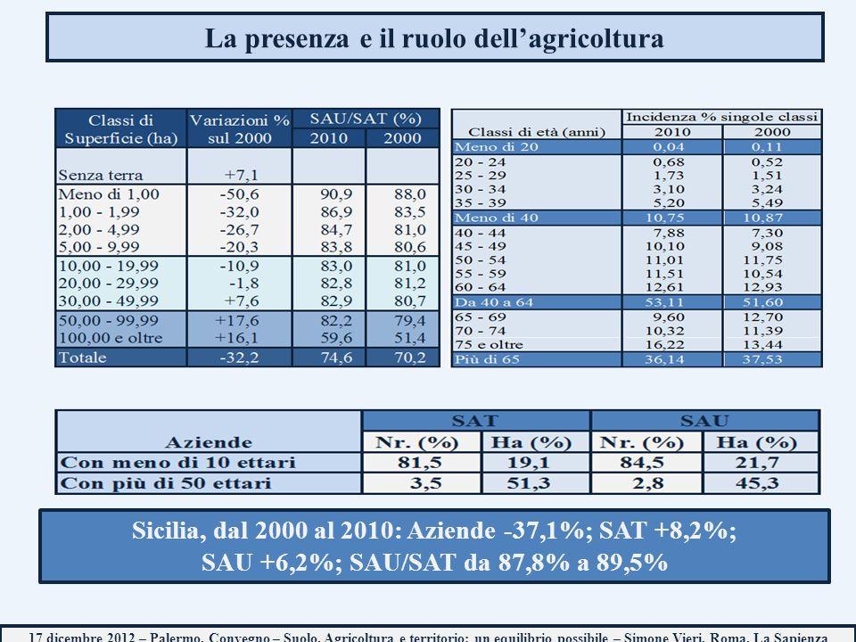 La presenza e il ruolo dellagricoltura Sicilia, dal 2000 al 2010: Aziende -37,1%; SAT +8,2%; SAU +6,2%; SAU/SAT da 87,8% a 89,5% 17 dicembre 2012 – Palermo, Convegno – Suolo, Agricoltura e territorio: un equilibrio possibile – Simone Vieri, Roma, La Sapienza