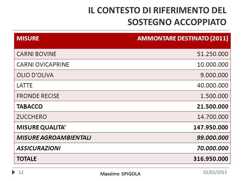 Massimo SPIGOLA IL CONTESTO DI RIFERIMENTO DEL SOSTEGNO ACCOPPIATO 02/02/201312 MISUREAMMONTARE DESTINATO (2011) CARNI BOVINE51.250.000 CARNI OVICAPRI