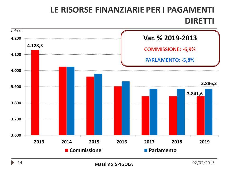 Massimo SPIGOLA LE RISORSE FINANZIARIE PER I PAGAMENTI DIRETTI 14 mln 02/02/2013 Var. % 2019-2013 COMMISSIONE: -6,9% PARLAMENTO: -5,8%