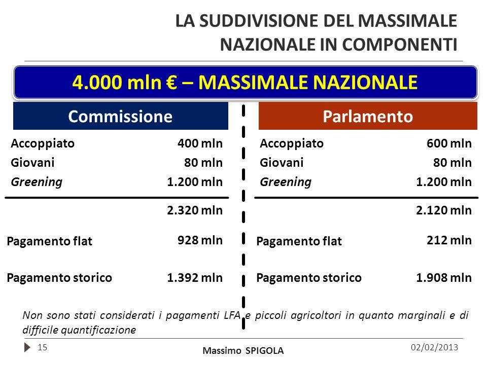 Massimo SPIGOLA LA SUDDIVISIONE DEL MASSIMALE NAZIONALE IN COMPONENTI 15 4.000 mln – MASSIMALE NAZIONALE 02/02/2013 CommissioneParlamento Accoppiato40