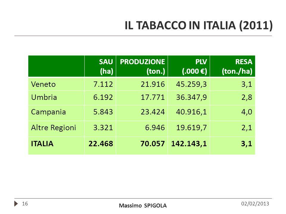 Massimo SPIGOLA IL TABACCO IN ITALIA (2011) 02/02/201316 SAU (ha) PRODUZIONE (ton.) PLV (.000 ) RESA (ton./ha) Veneto7.11221.91645.259,33,1 Umbria6.19
