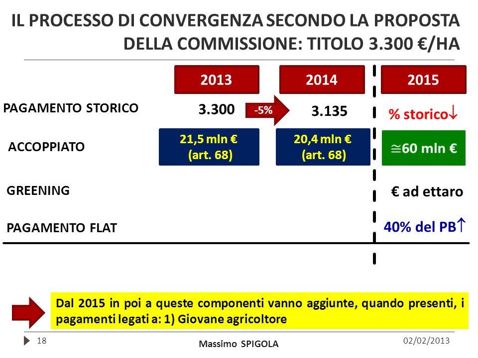 Massimo SPIGOLA IL PROCESSO DI CONVERGENZA SECONDO LA PROPOSTA DELLA COMMISSIONE: TITOLO 3.300 /HA 02/02/201318 201320142015 PAGAMENTO STORICO 3.300 G