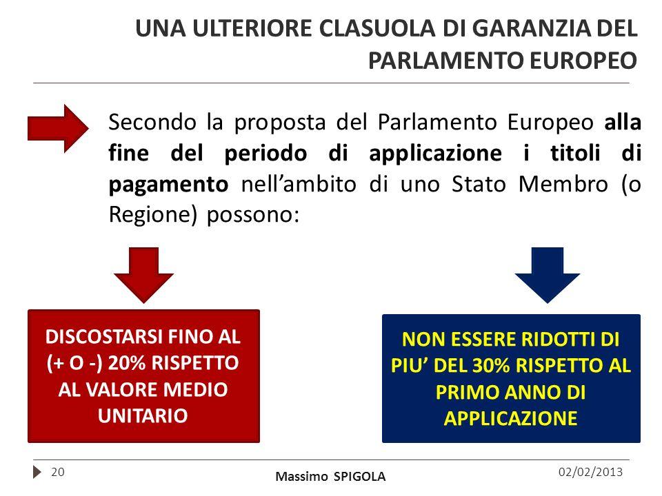 Massimo SPIGOLA 02/02/201320 UNA ULTERIORE CLASUOLA DI GARANZIA DEL PARLAMENTO EUROPEO Secondo la proposta del Parlamento Europeo alla fine del period