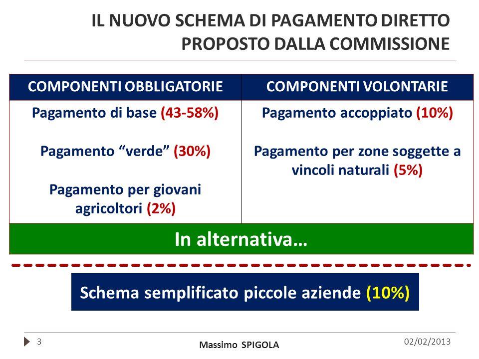 Massimo SPIGOLA IL NUOVO SCHEMA DI PAGAMENTO DIRETTO PROPOSTO DALLA COMMISSIONE 3 COMPONENTI OBBLIGATORIECOMPONENTI VOLONTARIE Pagamento di base (43-5