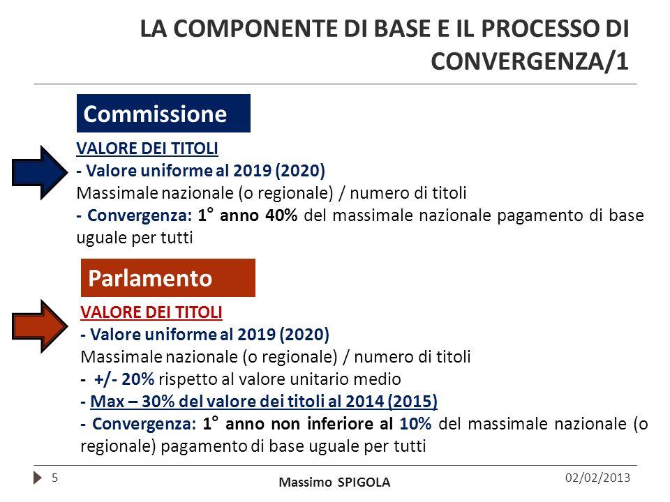 Massimo SPIGOLA LA COMPONENTE DI BASE E IL PROCESSO DI CONVERGENZA/1 5 VALORE DEI TITOLI - Valore uniforme al 2019 (2020) Massimale nazionale (o regio