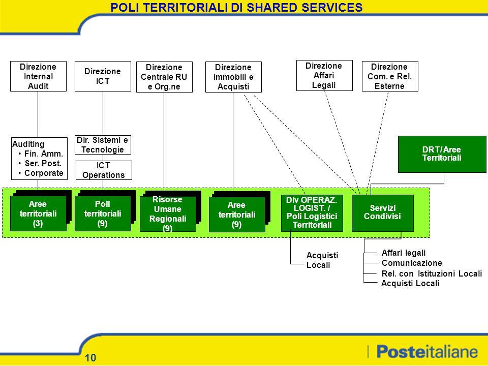 10 POLI TERRITORIALI DI SHARED SERVICES DRT/ Aree Territoriali Dir. Sistemi e Tecnologie Poli territoriali (9) Direzione ICT ICT Operations Aree terri