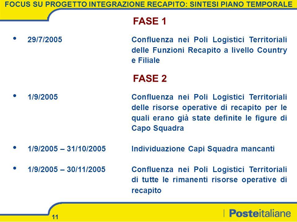 11 FOCUS SU PROGETTO INTEGRAZIONE RECAPITO: SINTESI PIANO TEMPORALE FASE 1 29/7/2005Confluenza nei Poli Logistici Territoriali delle Funzioni Recapito
