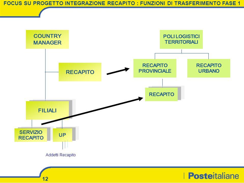 12 COUNTRY MANAGER RECAPITO FILIALI SERVIZIO RECAPITO POLI LOGISTICI TERRITORIALI RECAPITO URBANO RECAPITO PROVINCIALE UP RECAPITO FOCUS SU PROGETTO I