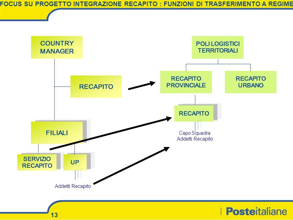 13 COUNTRY MANAGER RECAPITO FILIALI SERVIZIO RECAPITO POLI LOGISTICI TERRITORIALI RECAPITO URBANO RECAPITO PROVINCIALE UP RECAPITO Addetti Recapito Ca