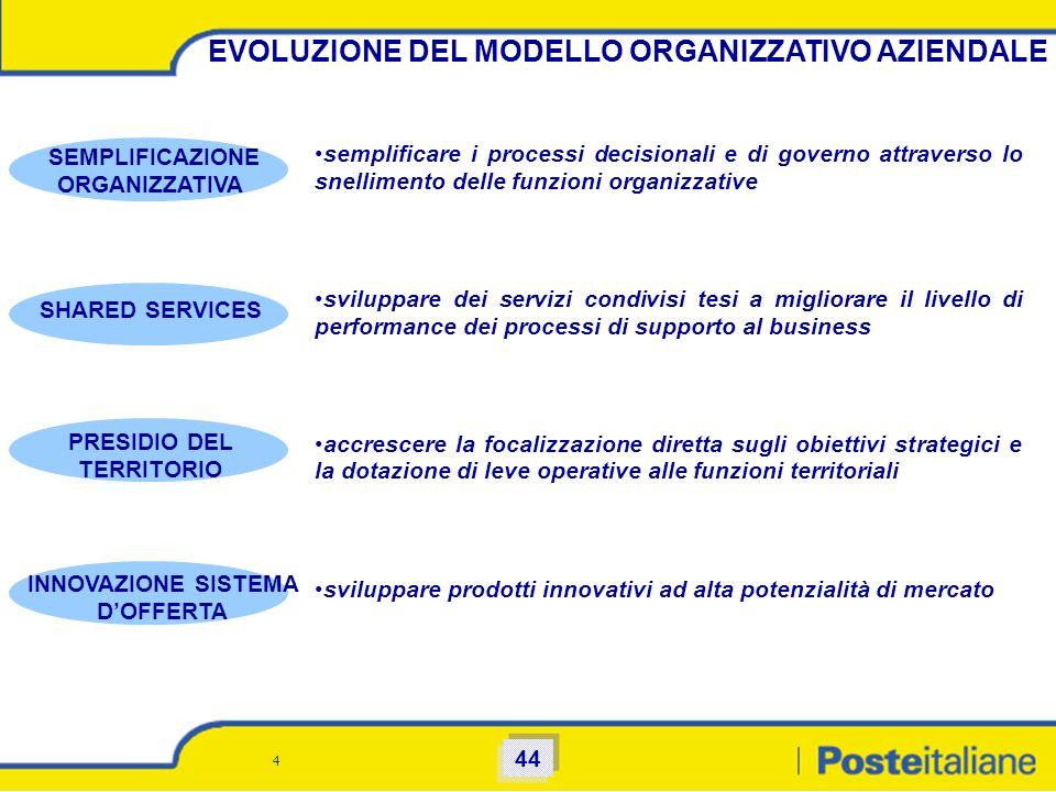 4 EVOLUZIONE DEL MODELLO ORGANIZZATIVO AZIENDALE semplificare i processi decisionali e di governo attraverso lo snellimento delle funzioni organizzati