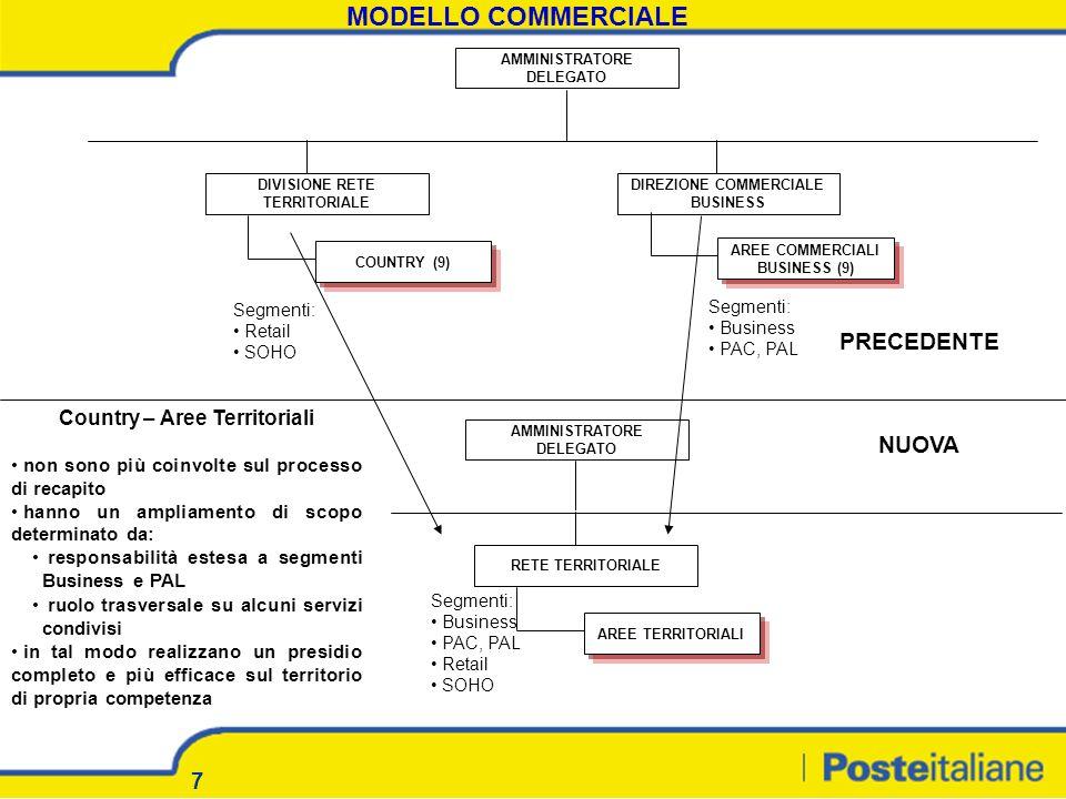7 MODELLO COMMERCIALE AMMINISTRATORE DELEGATO DIVISIONE RETE TERRITORIALE DIREZIONE COMMERCIALE BUSINESS COUNTRY (9) AREE COMMERCIALI BUSINESS (9) Seg
