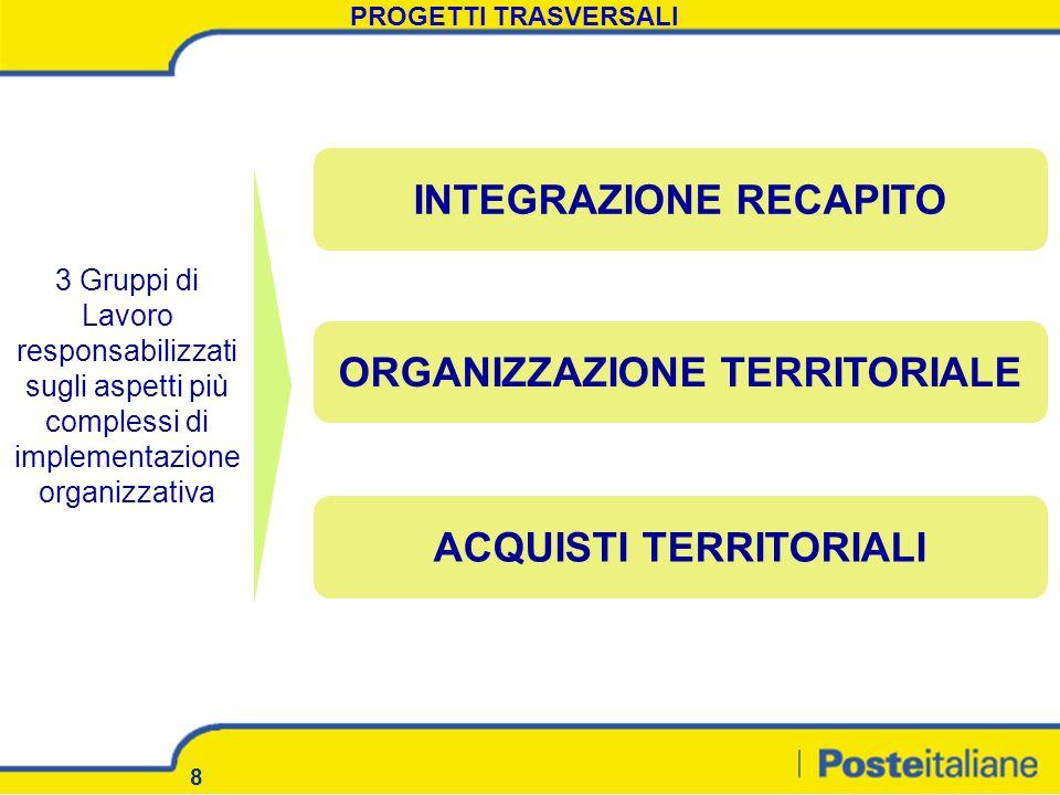 8 PROGETTI TRASVERSALI INTEGRAZIONE RECAPITO ORGANIZZAZIONE TERRITORIALE ACQUISTI TERRITORIALI 3 Gruppi di Lavoro responsabilizzati sugli aspetti più