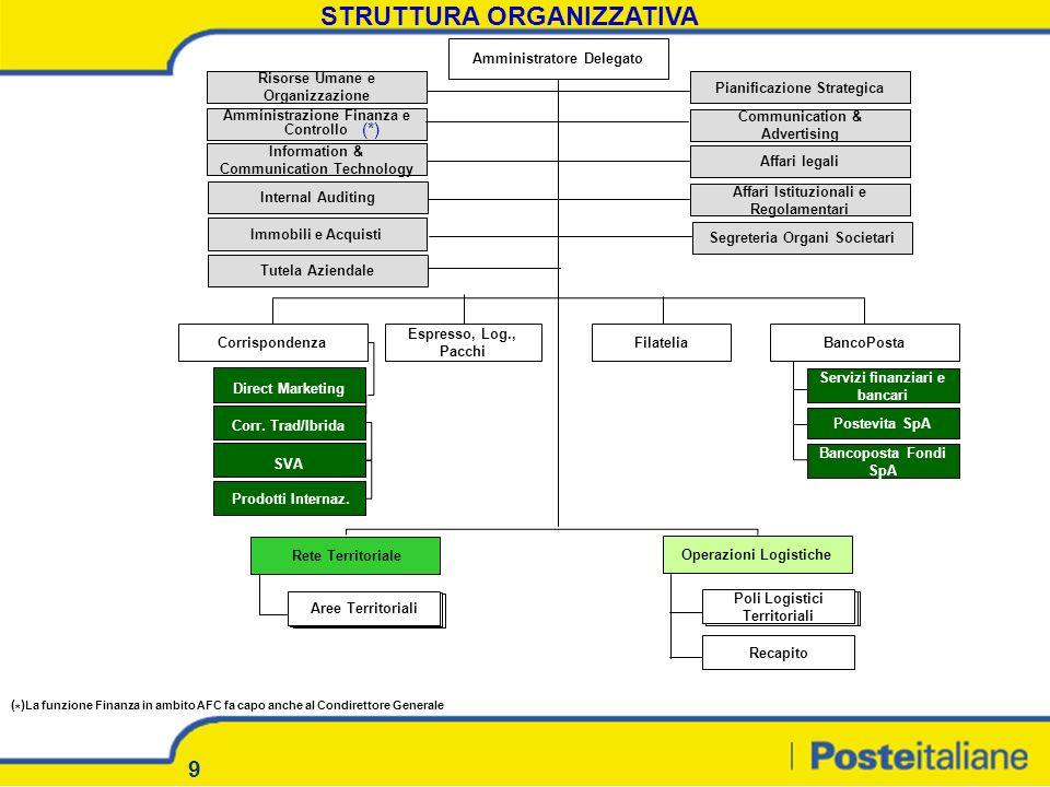 9 STRUTTURA ORGANIZZATIVA Amministratore Delegato Risorse Umane e Organizzazione Amministrazione Finanza e Controllo Information & Communication Techn