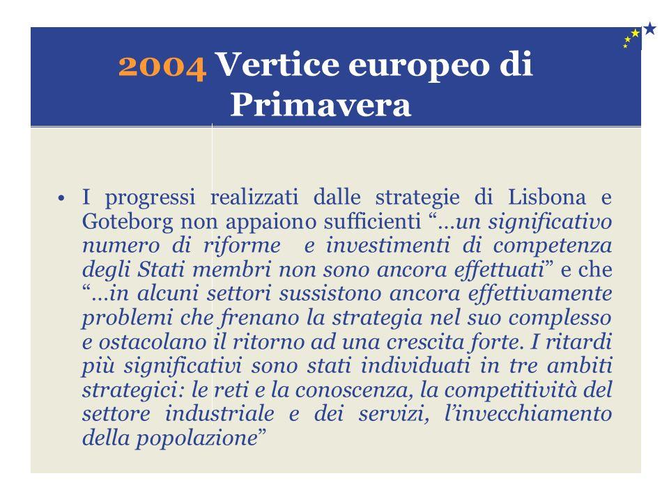 2004 Vertice europeo di Primavera I progressi realizzati dalle strategie di Lisbona e Goteborg non appaiono sufficienti …un significativo numero di riforme e investimenti di competenza degli Stati membri non sono ancora effettuati e che …in alcuni settori sussistono ancora effettivamente problemi che frenano la strategia nel suo complesso e ostacolano il ritorno ad una crescita forte.